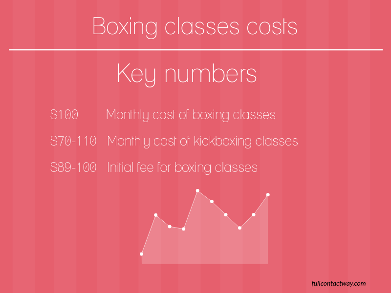 how much is boxing classes